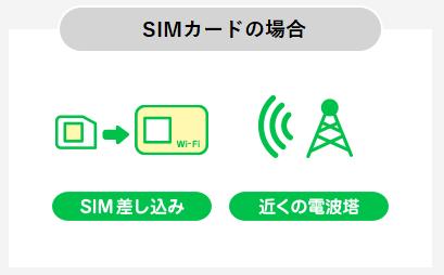 SIMカードの仕組み