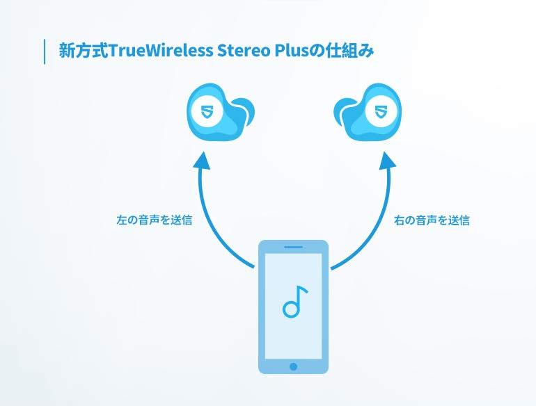 SOUNDPEATS Truengine SE TWS